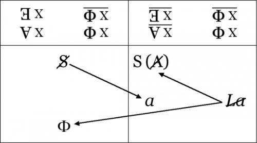 Formula of sexuation